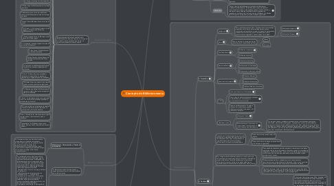 Mind Map: Concepto de Biblioteconomía