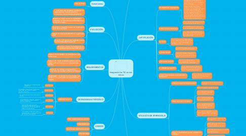 Mind Map: Integrando las TIC en mis tareas