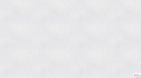 Mind Map: MyBlueView @ Surfgroepen.nl