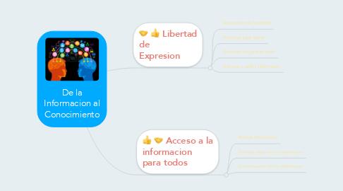 Mind Map: De la Informacion al Conocimiento