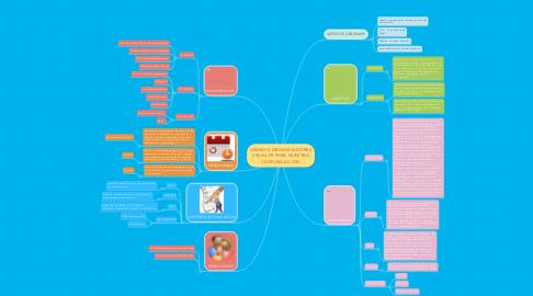 Mind Map: USANDO ORGANIZADORES VISUALES PARA NUESTRA COMUNICACIÓN