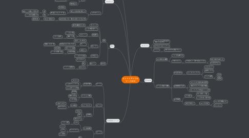 Mind Map: ネットリサイクル ツールBOX