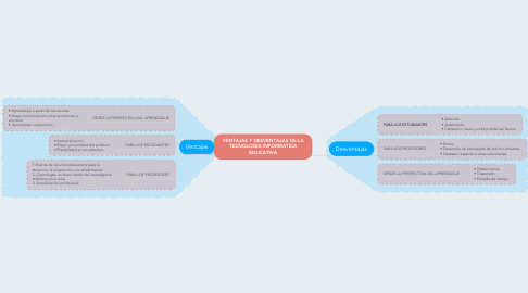 Mind Map: VENTAJAS Y DESVENTAJAS DE LA TECNOLOGIA INFORMATICA EDUCATIVA