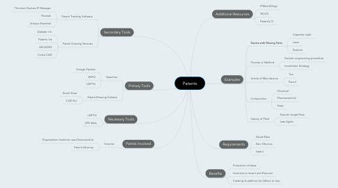 Mind Map: Patents