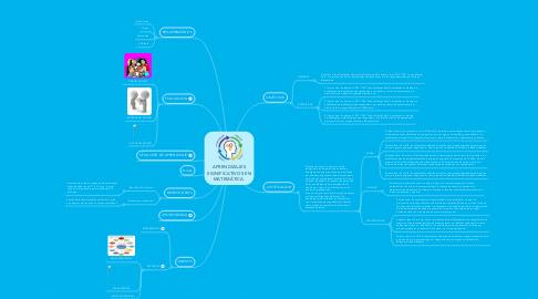 Mind Map: APRENDIZAJES SIGNIFICATIVOS EN MATEMÁTICA.