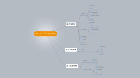 Mind Map: PLE - LILIANA GOMEZ