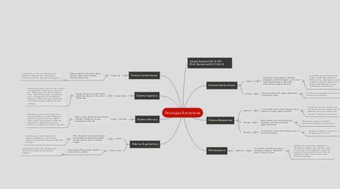 Mind Map: Patologías Bacterianas