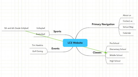 Mind Map: LCS Website