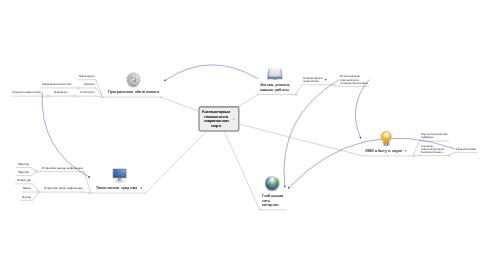 Mind Map: Компьютерные технологии в современном мире