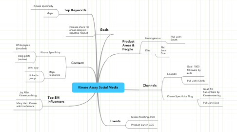 Mind Map: Kinase Assay Social Media