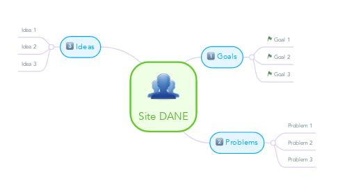 Mind Map: Site DANE