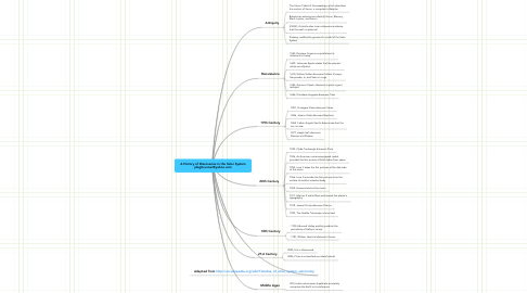 Mind Map: A History of Discoveries in the Solar System jdogbrunner@yahoo.com