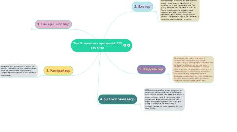 Mind Map: Топ-5 новітніх професій XXI століття