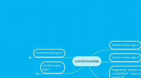 Mind Map: condicionales