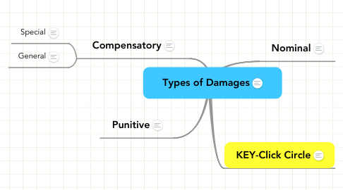 Mind Map: Types of Damages