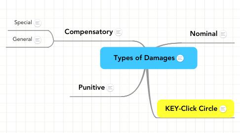 Mind Map: Types of Damages