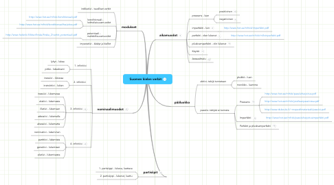 Mind Map: Suomen kielen verbit