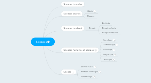 Mind Map: Sciences