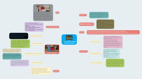 Mind Map: MATTEW HERBERT THOMAS BILLOIN