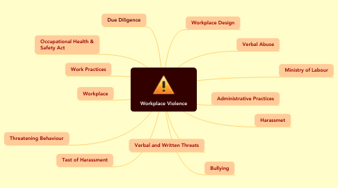 Mind Map: Workplace Violence and Harassment
