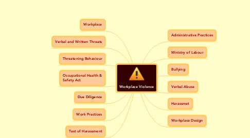 Mind Map: Workplace Violence
