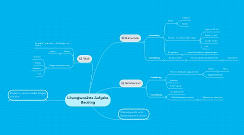 Mind Map: Lösungsansätze Aufgabe Badetag