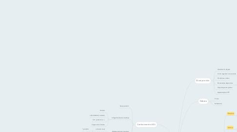 Mind Map: Sharepoint
