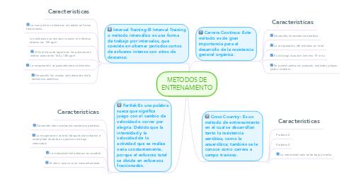 Mind Map: METODOS DE ENTRENAMIENTO