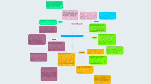 Mind Map: Conventions and Iconography of the Coming of Age Genre