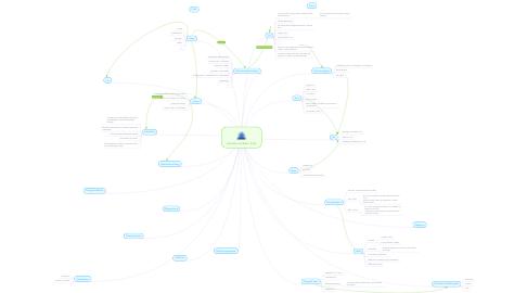 Mind Map: Centrale områder i fy/ke