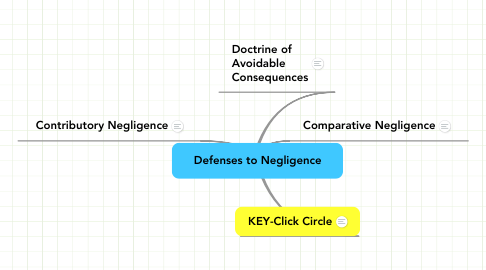 Mind Map: Defenses to Negligence