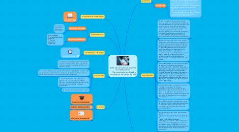 Mind Map: Taller de capacitación docente en la elaboración    De organizadores digitales utilizando las herramientas web