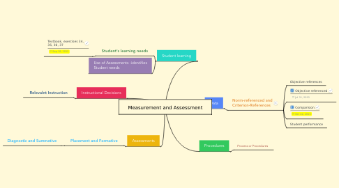 Mind Map: Measurement and Assessment