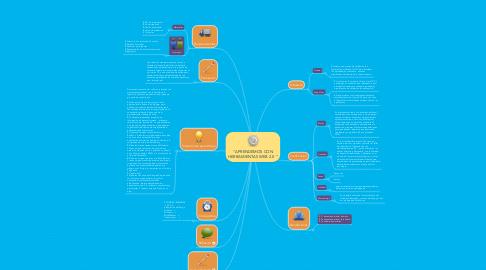 """Mind Map: """"APRENDEMOS CON HERRAMIENTAS WEB 2.0 """""""