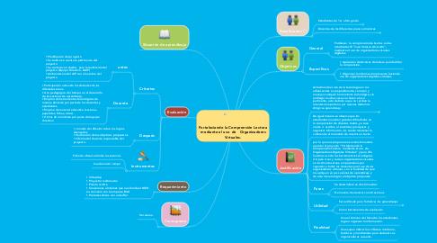 Mind Map: Fortaleciendo la Comprensión Lectora mediante el uso de  Organizadores Virtuales.