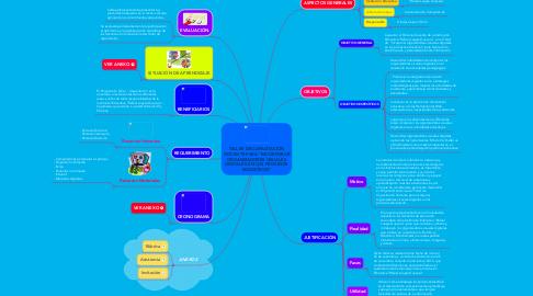 """Mind Map: TALLER DE CAPACITACIÓN DOCENTE PARA """"INCORPORAR ORGANIZADORES VISUALES DIGITALES EN LOS PROCESOS EDUCATIVOS"""""""