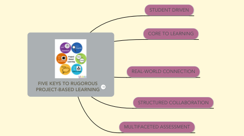 Mind Map: FIVE KEYS TO RUGOROUS PROJECT-BASED LEARNING