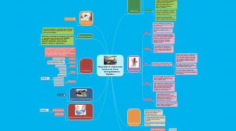Mind Map: Mejorando mi comprensión Lectora con el uso    de Organizadores Digitales.
