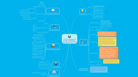 Mind Map: Uso de los Organizadores Visuales en la Enseñanza  Aprendizaje del Área de EPT