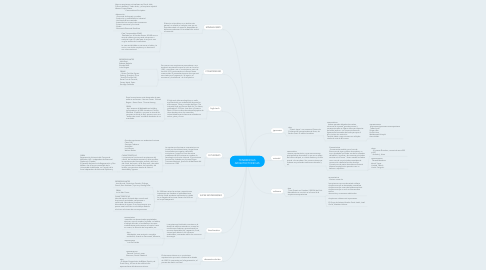 Mind Map: TENDENCIAS ARQUITECTONICAS