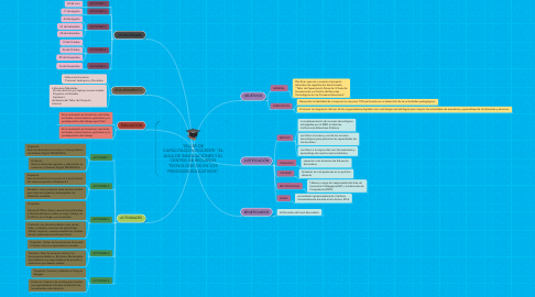 """Mind Map: TALLER DE CAPACITACIÓNDOCENTE """"EL AULA DE INNOVACIONES Y EL CENTRO DE RECURSOS TECNOLÓGICOS EN LOS PROCESOS EDUCATIVOS"""""""