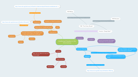 Mind Map: Intellectual Freedom in the 21st Century