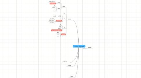 Mind Map: 小黑白格统一运营交接事项