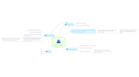 Mind Map: Sibling Abuse