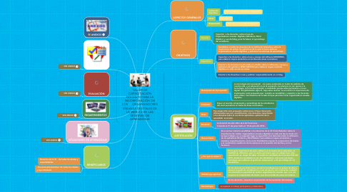 Mind Map: TALLER DE CAPACITACIÓN DOCENTE PARA LA INCORPORACIÓN DE LOS   ORGANIZADORES VISUALES DIGITALES DE LA WEB 2.0 EN LAS SESIONES DE APRENDIZAJE