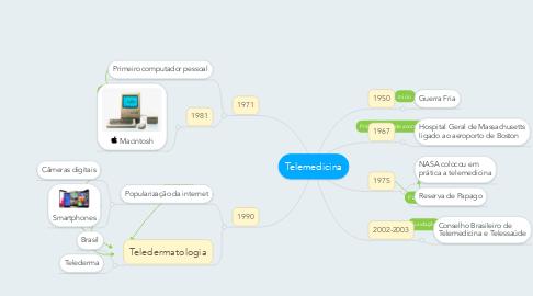 Mind Map: Telemedicina