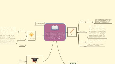 Mind Map: Comprende e interactúa con expresiones literarias usando Organizadores Gráficos Web