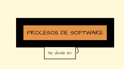 Mind Map: PROCESOS DE SOFTWARE