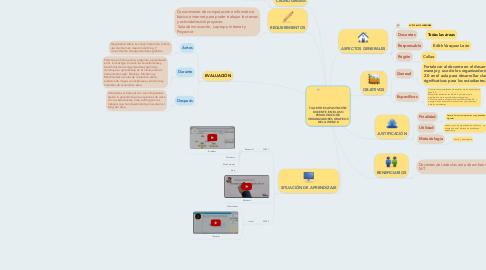 Mind Map: TALLER DE CAPACITACIÓN DOCENTE EN EL USO PEDAGÓGICO DE ORGANIZADORES GRAFICOS DE LA WEB 2.0