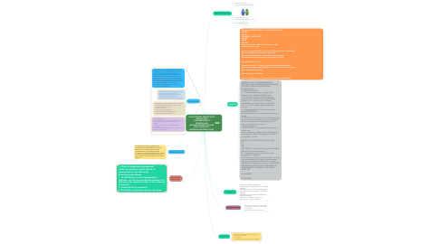 Mind Map: EJECUCION DEL PROYECTO DE INNOVACION CONTRIBUYENDO A DESARROLLAR ORGANIZADORES DIGITALES PARA MEJORAR EL APRENDIZAJE SIGNIFICATIVO.